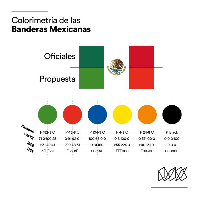 Colorimetría de las banderas mexicanas